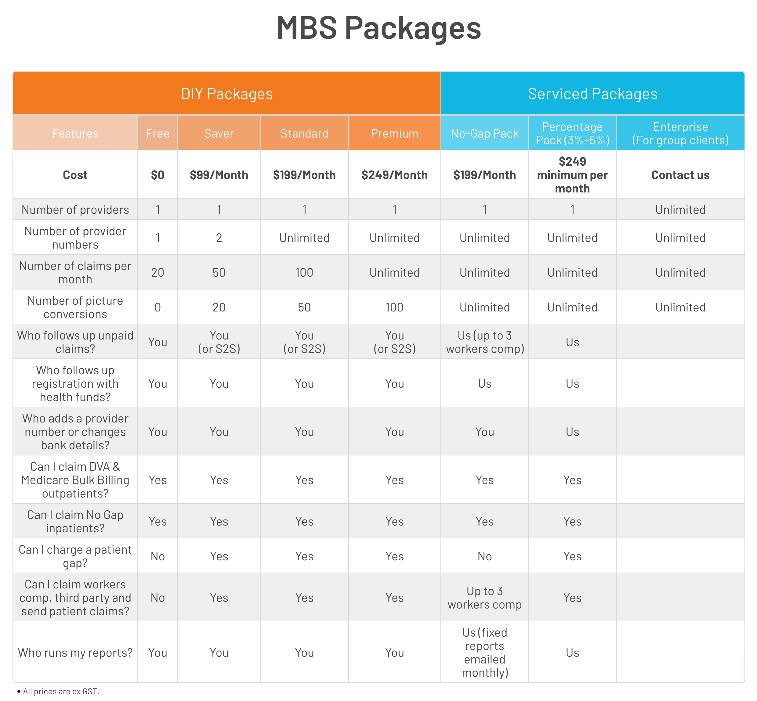 MBS Packages available from Synapse Medical Services